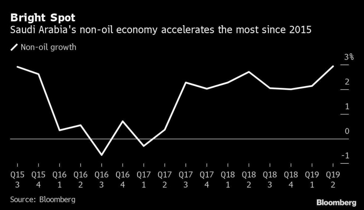 رشد اقتصادی عربستان در پایین ترین سطح از سال 2017