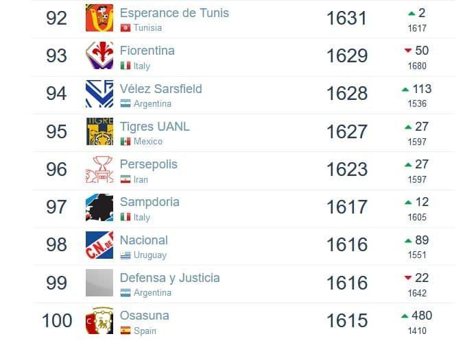 پرسپولیس بالاتر از سمپدوریا، وردربرمن در رنکینگ جهانی، تمدید قرارداد 6 بازیکن تراکتور