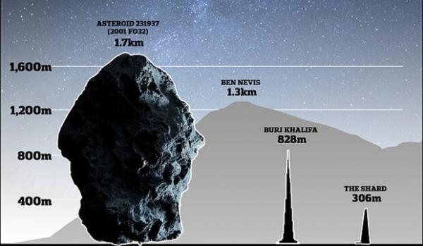 سیارکی با عرض 1.7 کیلومتری از کنار زمین می گذرد!